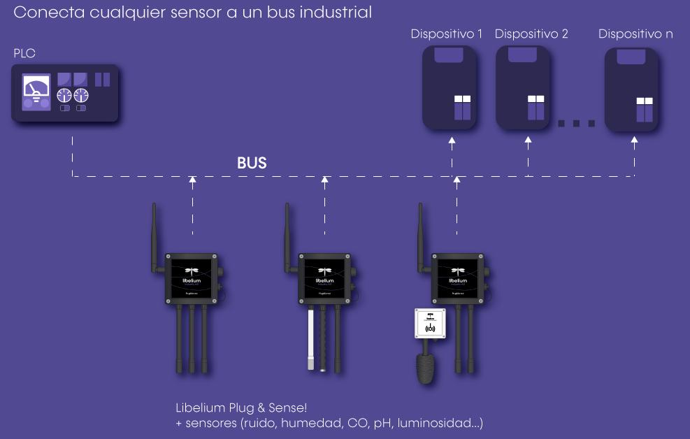 Conecta cualquier sensor a un bus industrial