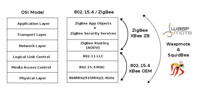 802 15 4 vs ZigBee | Libelium