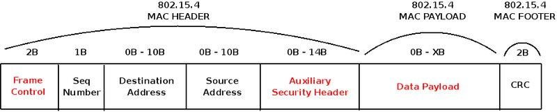 Security in 802 15 4 and ZigBee networks | Libelium
