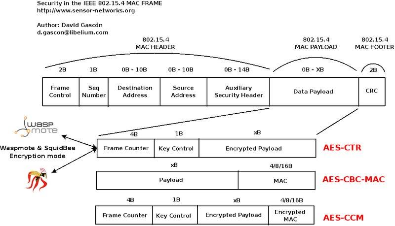 Security in 802 15 4 and ZigBee networks   Libelium