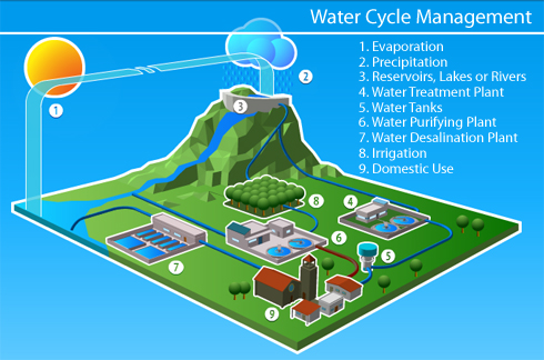 Smart Water Project In Valencia To Monitor Water Cycle