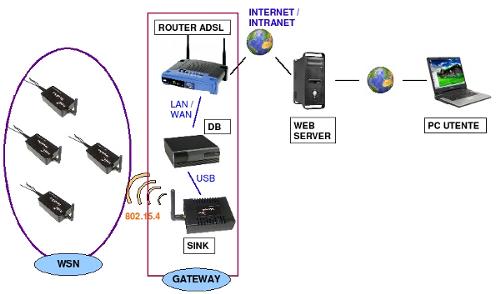 zigbee wireless sensor networks pdf