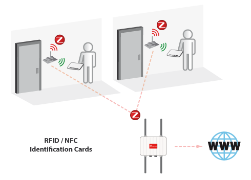 Dual RFID-ZigBee sensors to enable NFC applications for the