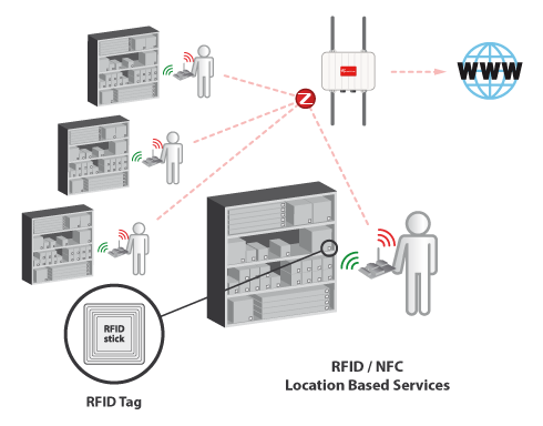 Dual Rfid Zigbee Sensors To Enable Nfc Applications For