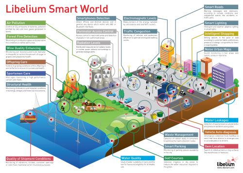 libelium_smart_world_infographic_big-500px