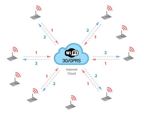 diagrama_ota_wifi_3g_firmware_cloud-500px