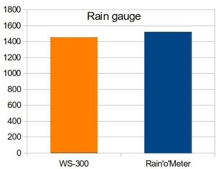 rain_gauge_comparation-450px