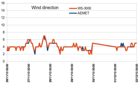 wind_direction_comparation_3-450px