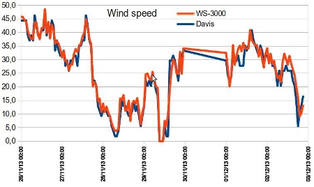 wind_speed_comparation-450px