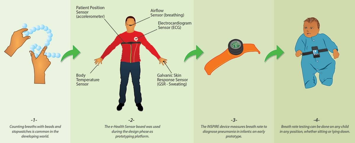 E-Health: Low Cost Sensors for Early Detection of Childhood