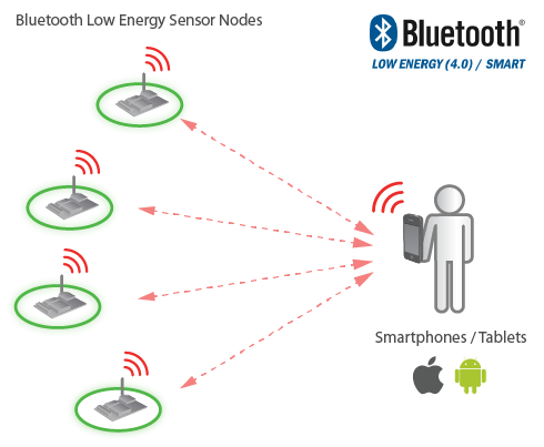 Bluetooth Low Energy 4.0 Smartphones Diagram