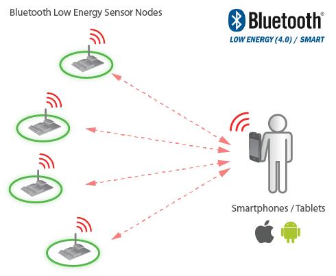 Bluetooth Low Energy 4.0 Smartphones Diagram