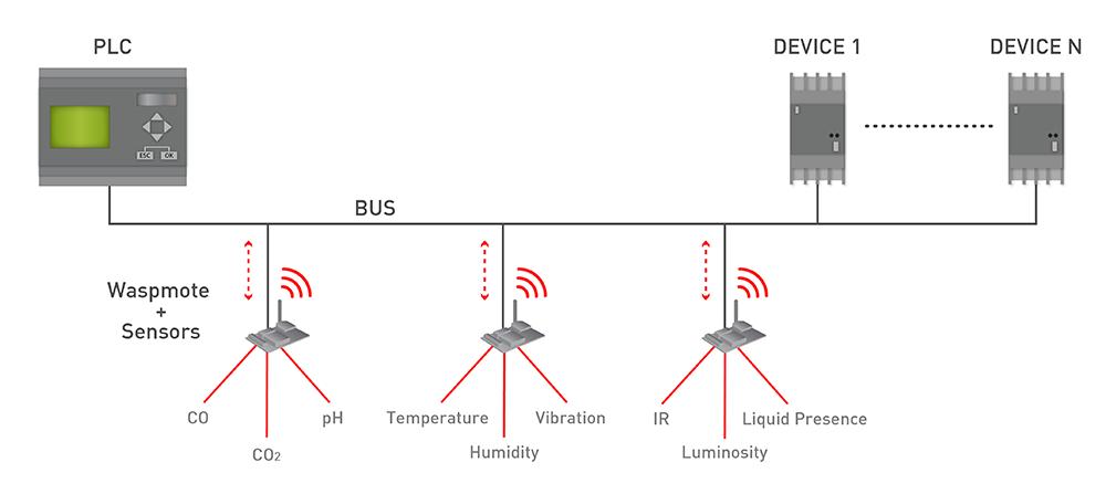Industrial Protocols Diagram Connect