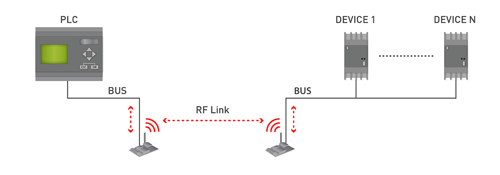 Industrial Protocols Diagram Wireless
