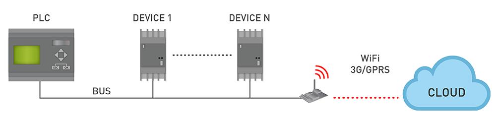 Industrial Protocols Diagram Cloud