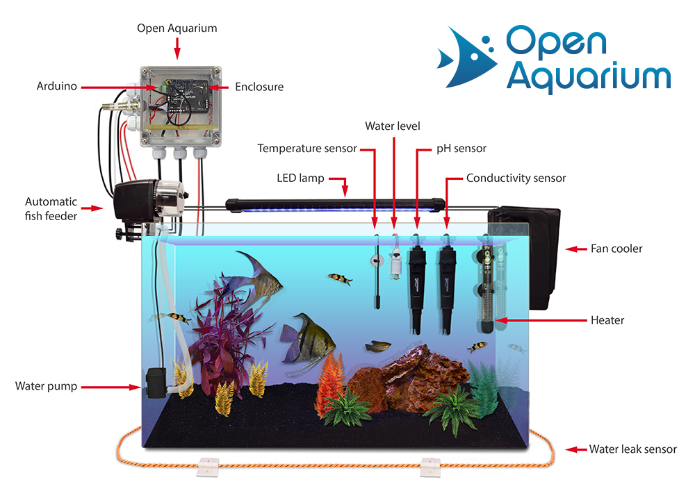 Cooking Hacks Open Aquarium