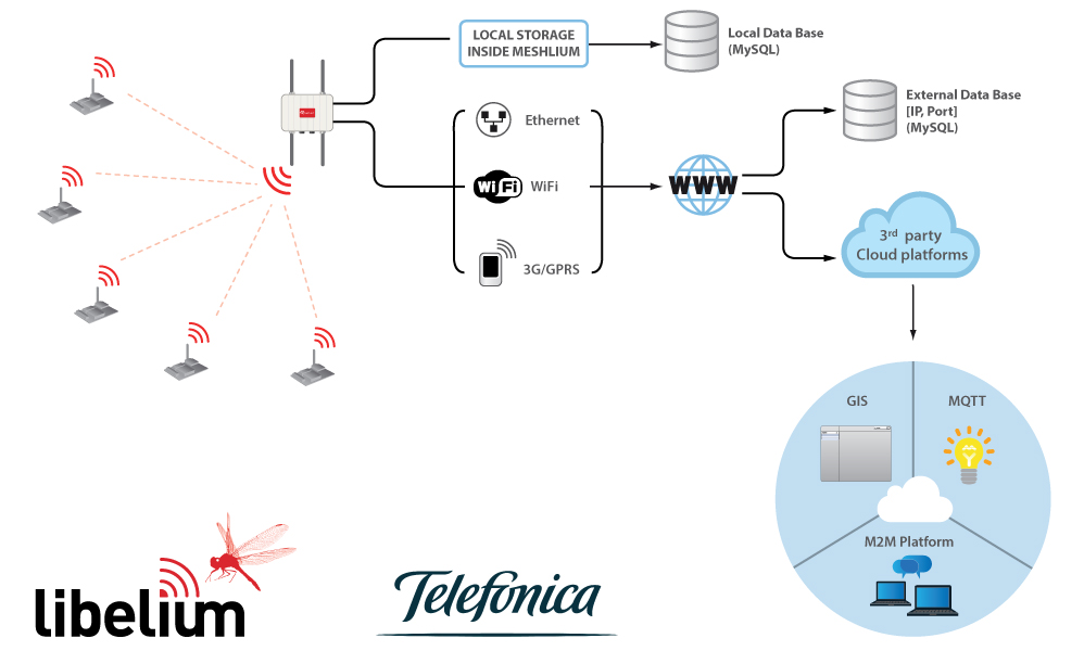 Telefonica Cloud for Smart Cities and the IoT