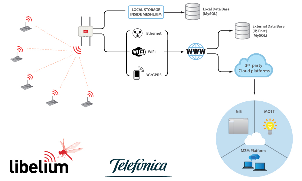 meshlium_connection_options_cloud_telefonica