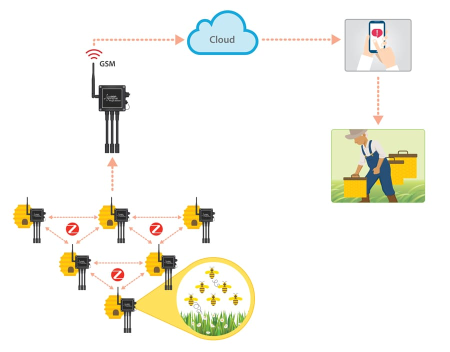 Sending data to the Cloud using GSM - Remote Monitoring Beehives Diagram