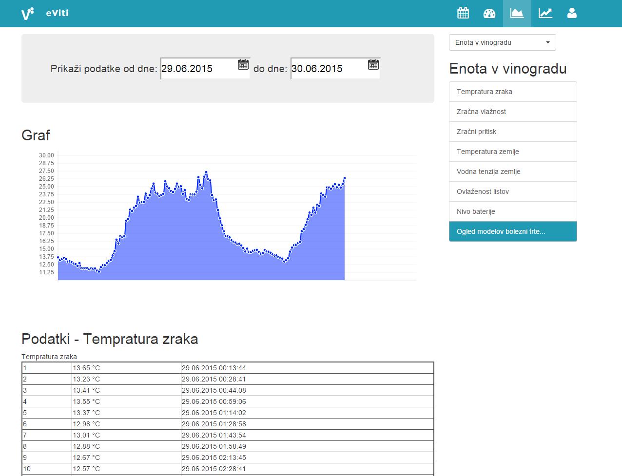 Temperature graph in eViti