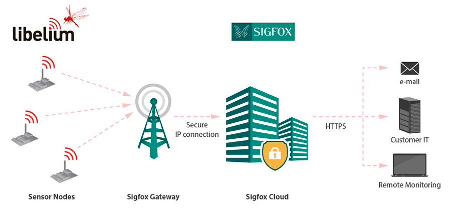 Libelium Sensors Connect with Sigfox for Smart Cities and