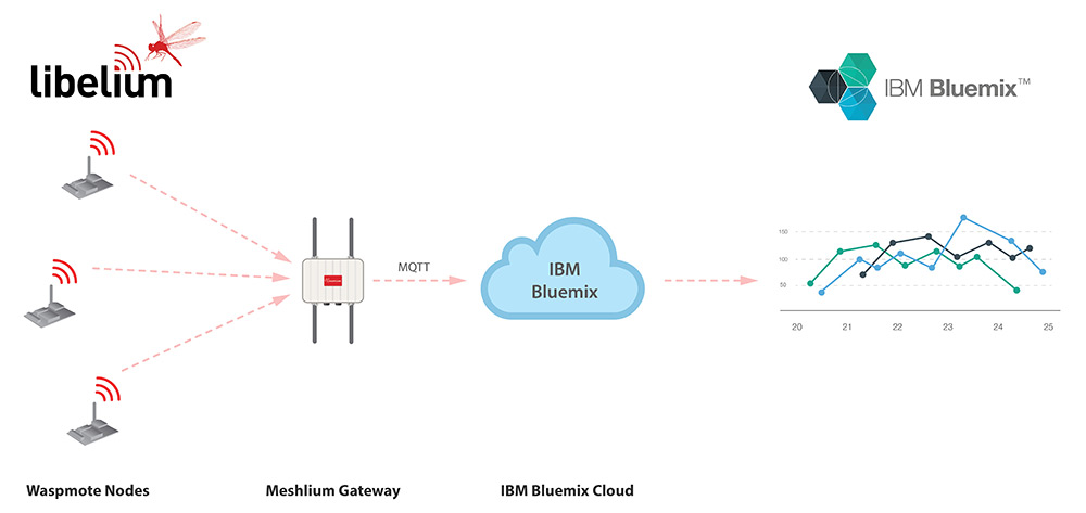 Waspmote IBM Bluemix Integration