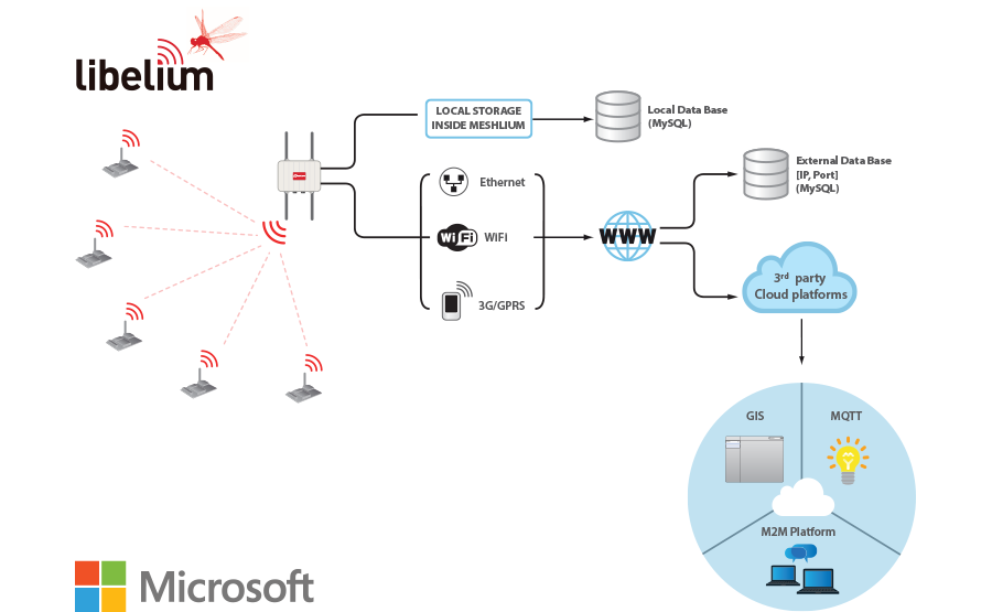 meshlium_connection_options_cloud_microsoft_2