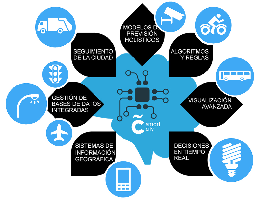 Smart City Coruña Brain