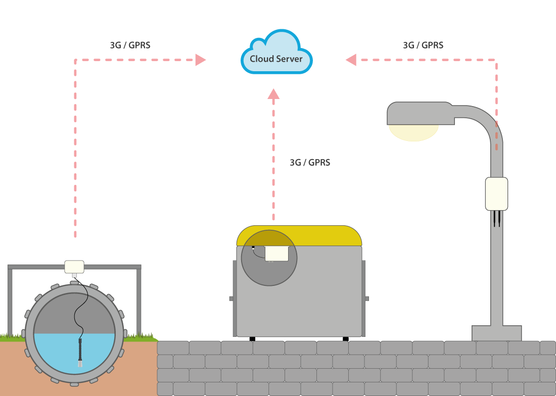 IOTSens installation diagram of functioning