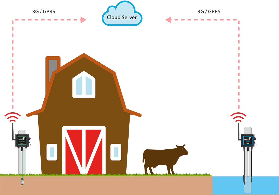 Waspmote Plug & Sense! Smart Agriculture and water schema