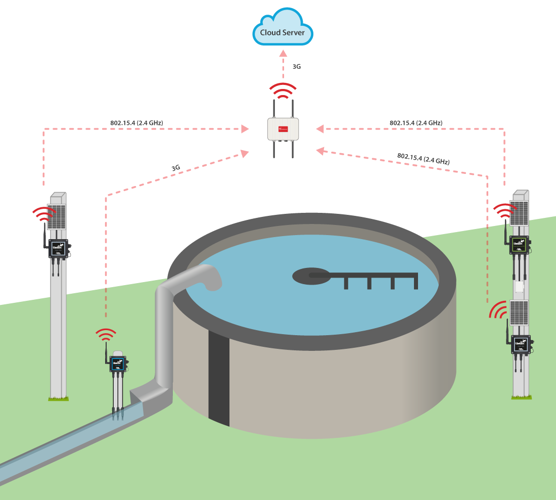 Water treatment plant monitoring