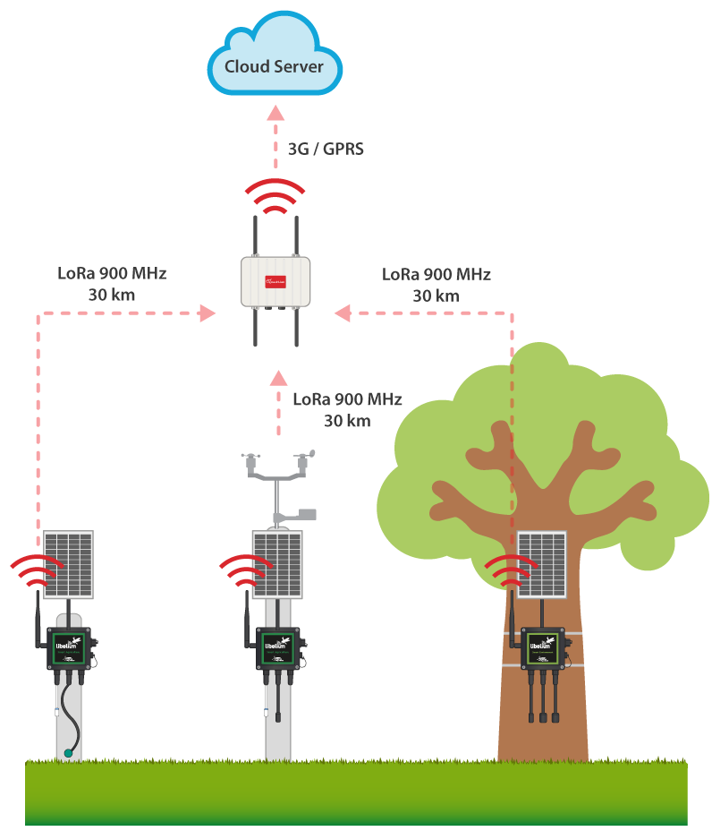 Waspmote Plug & Sense! Smart Agriculture and Environment schema