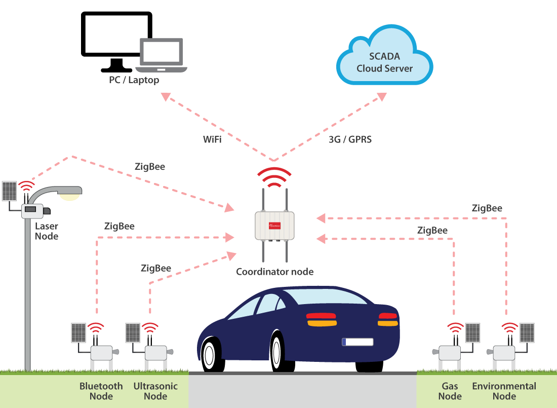 Diagram of the wireless sensor network
