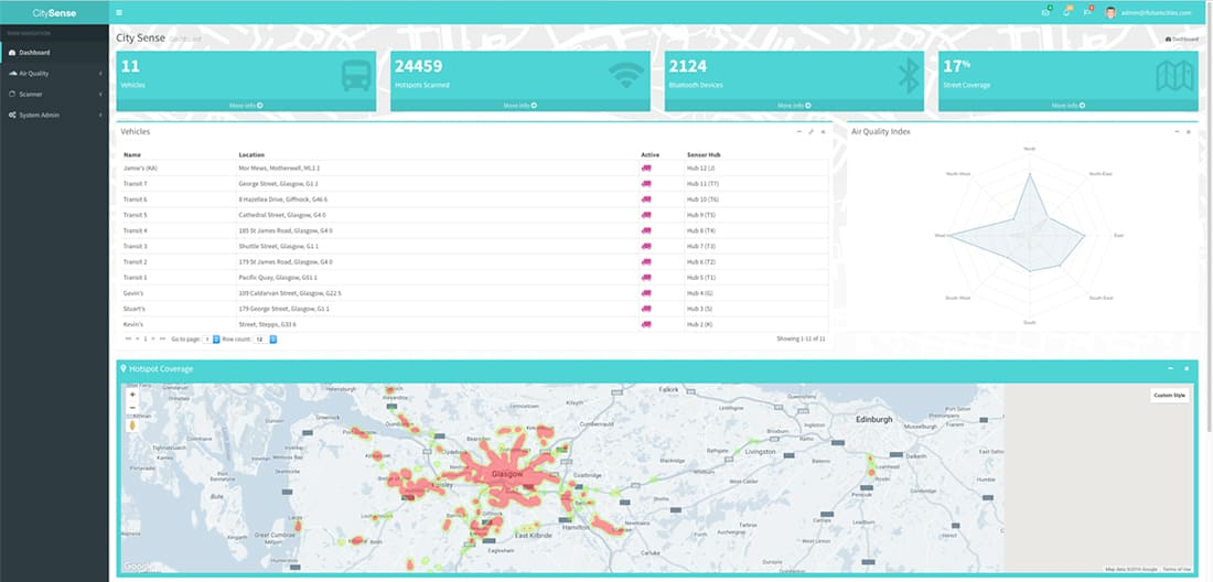 CitySense dashboard developed by CENSIS