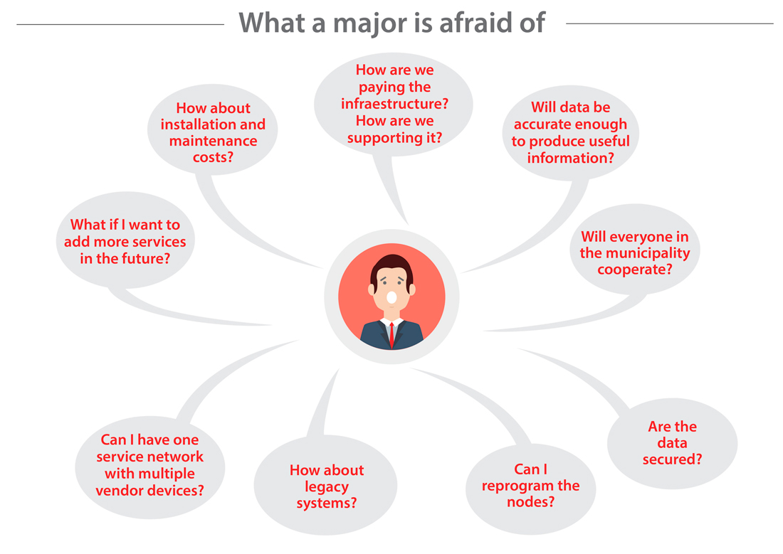 What a major is afraid of