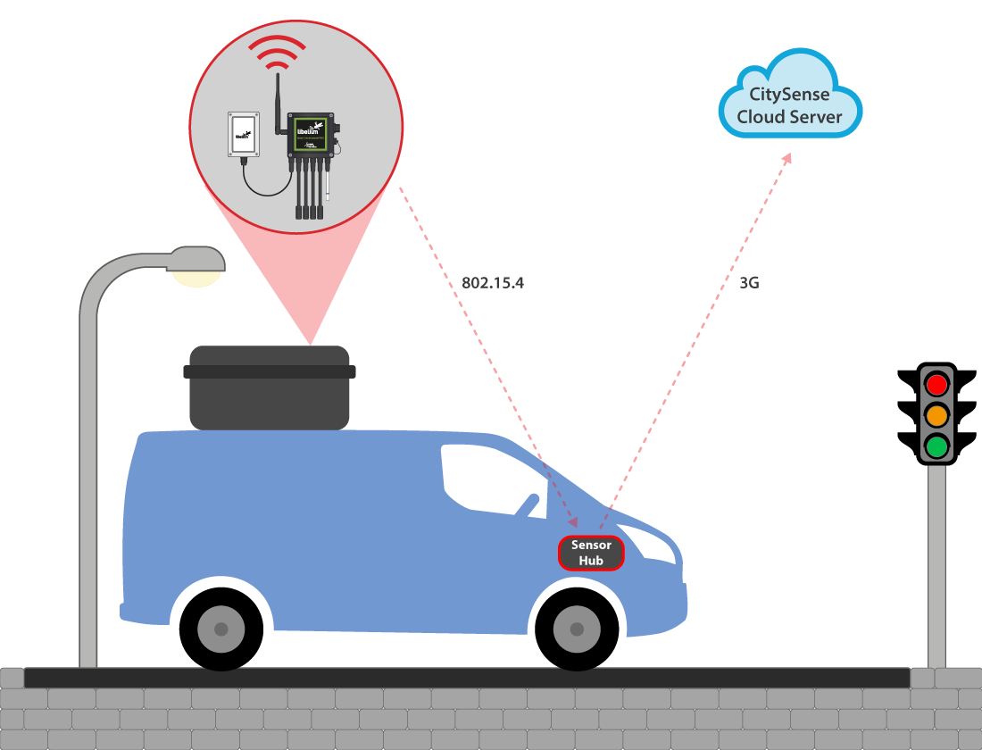 Air quality monitoring system functioning diagram