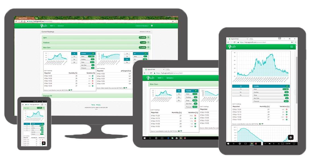 Dashboard of Agnov8 platform