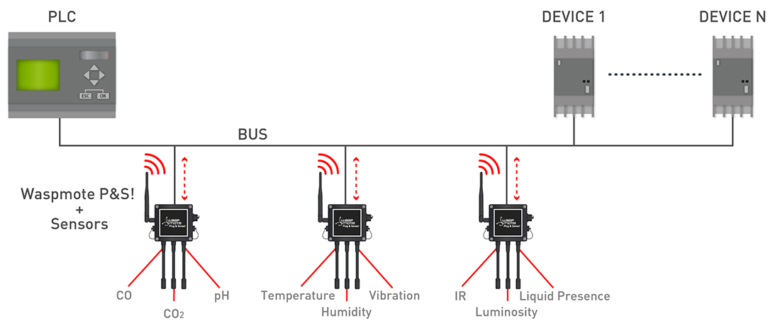 Connect any sensor to an existing industrial bu