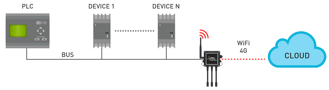 Connect industrial devices to the Cloud