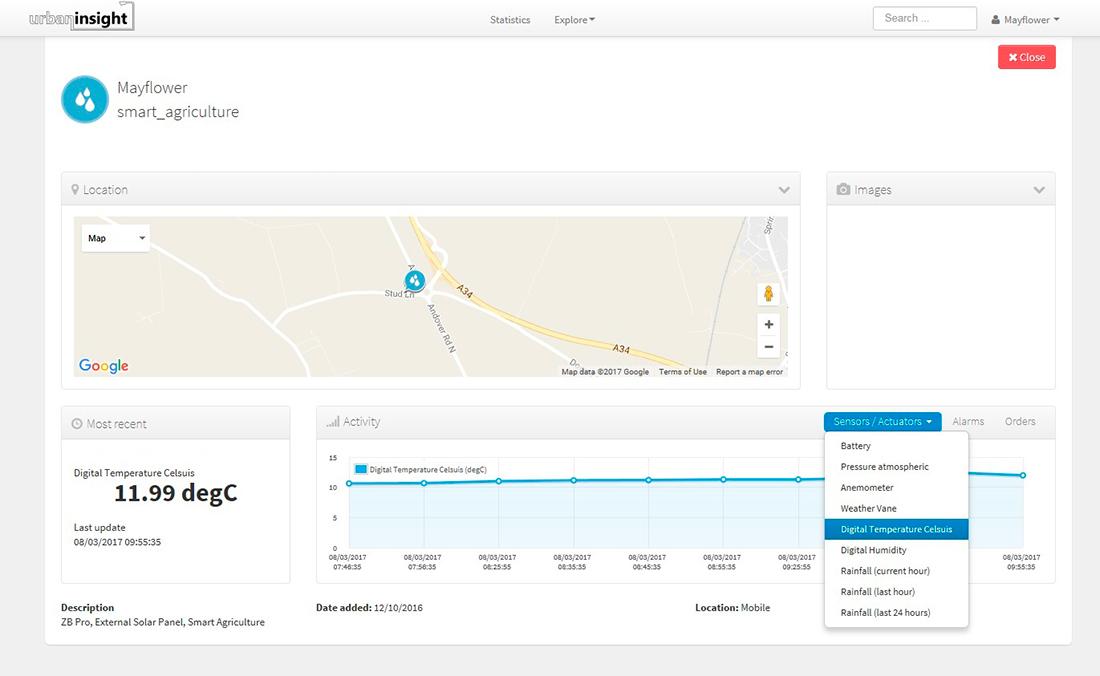 SSentilo dashboard based on AWS