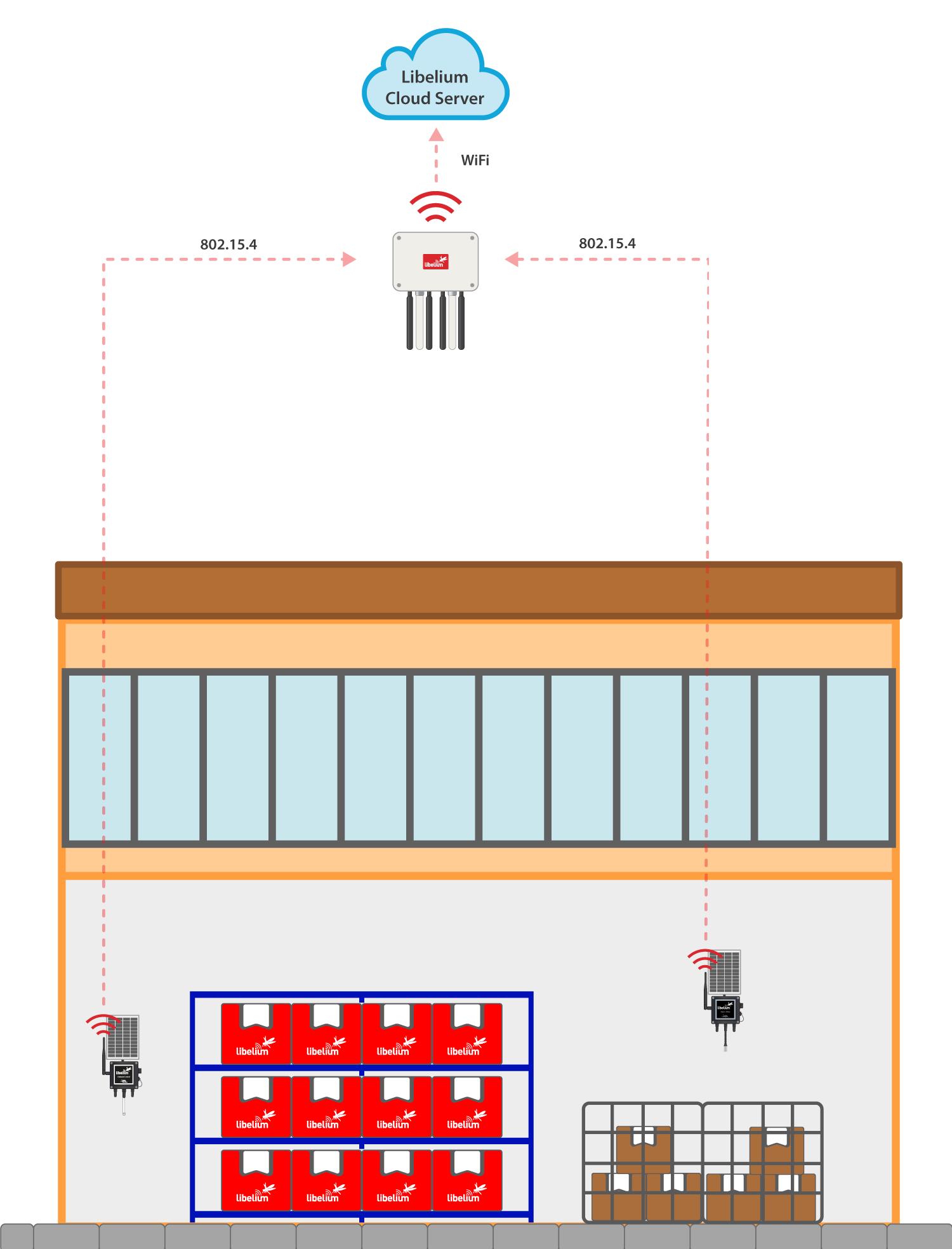Diagram of Smart Libelium installation