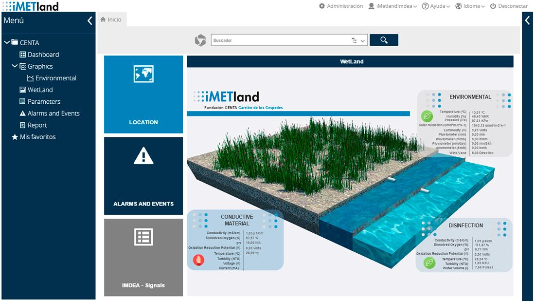 iMETland dashboard based on IDBOX RT