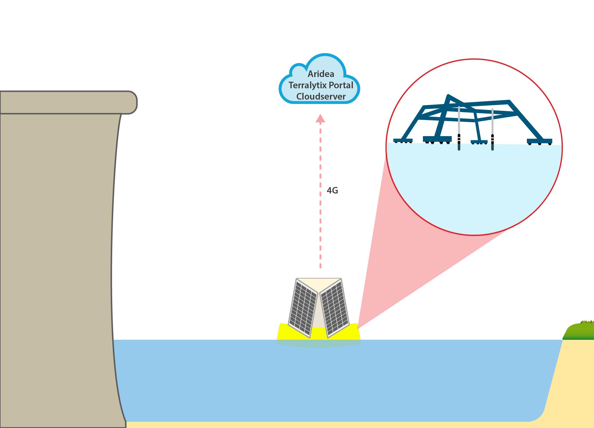 Diagram of the deployment at Robert C. Byrd Locks and Dam