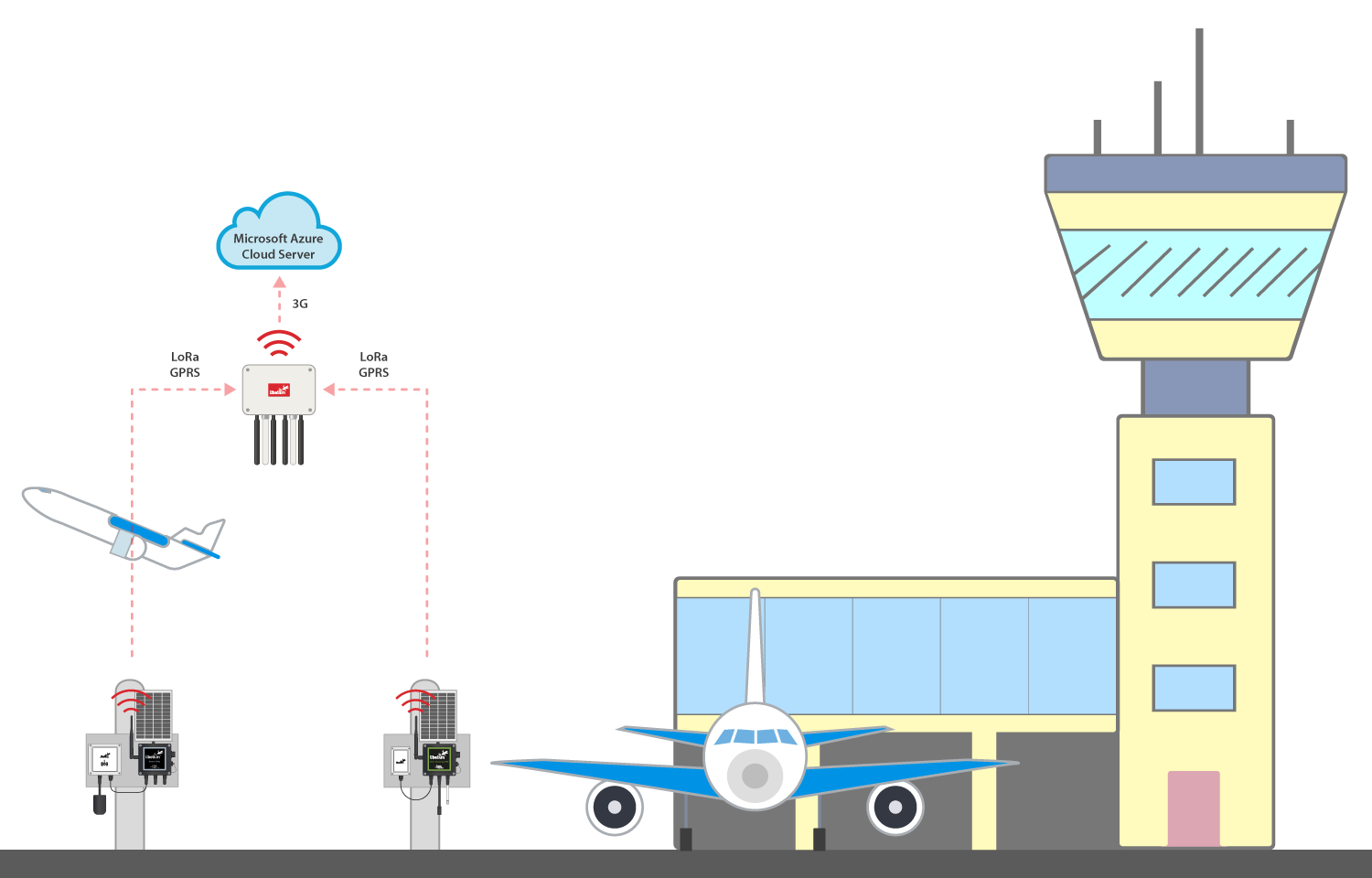 Diagram of Athens International Airport IoT solution