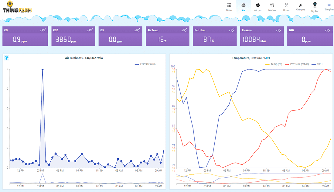 Air Quality related parameters seen on ThingFarm Dashboard