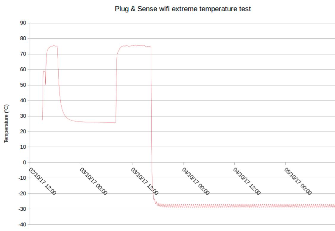 Temperature graph of a Plug & Sense! WiFi unit
