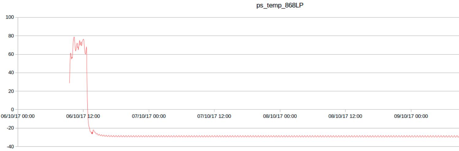 Temperature graph of a Plug & Sense! 868 unit