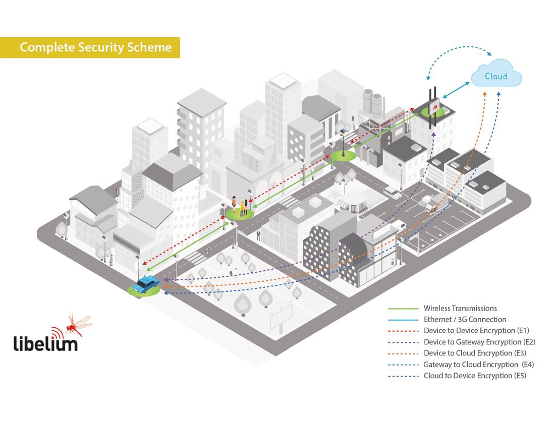 Libelium Complete Security Scheme