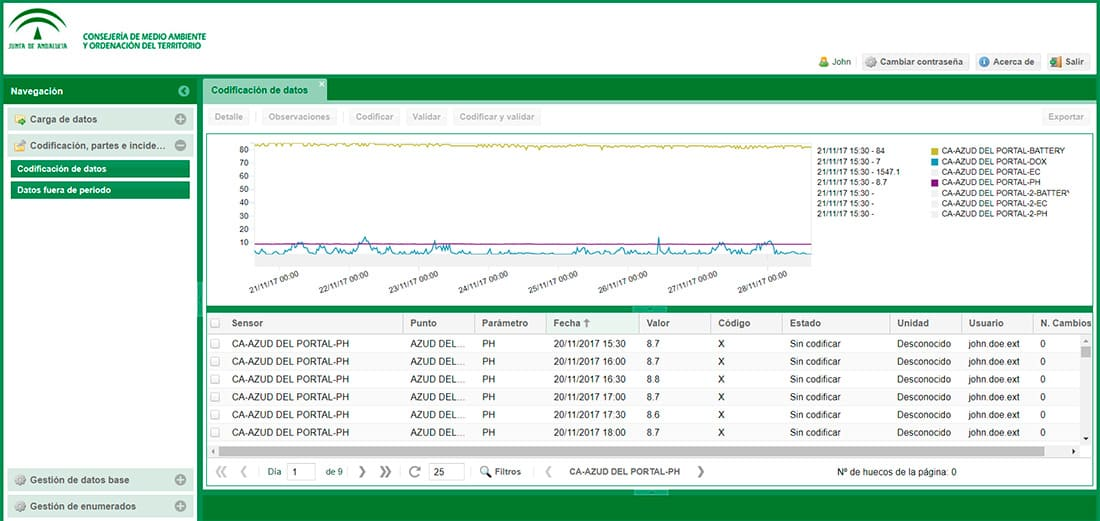 GMV SEMS dashboard for the Andalusian Government