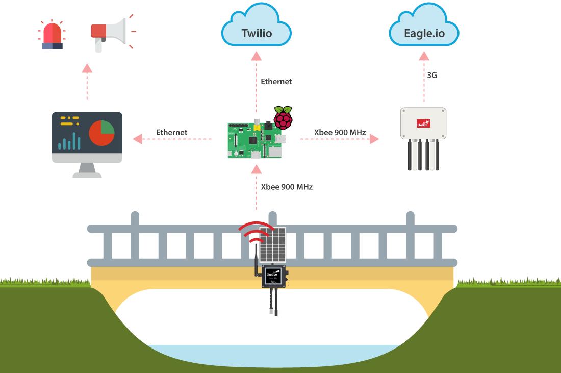 Communications diagram at Salgar's project